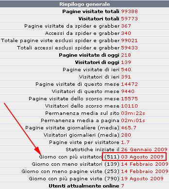 Statistiche di BlogOlanda, numero massimo di visitatori unici